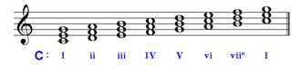 Displays triads in the key of C major
